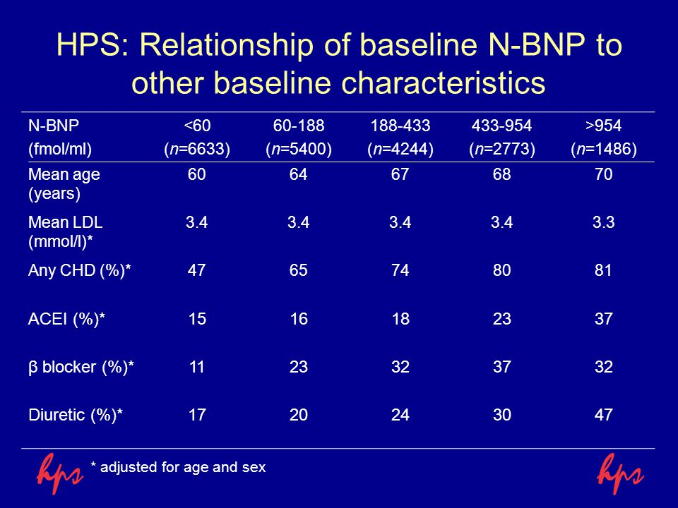 HPS: Relationship of baseline N-BNP to other baseline characteristics N-BNP (fmol/ml) <60 (n=6633) 60-188 (n=5400) 188-433 (n=4244) 433-954 (n=2773) >954 (n=1486) Mean age (years) 6064676870 Mean LDL (mmol/l)* 3.4 3.3 Any CHD (%)*4765748081 ACEI (%)*1516182337 β blocker (%)*1123323732 Diuretic (%)*1720243047 * adjusted for age and sex