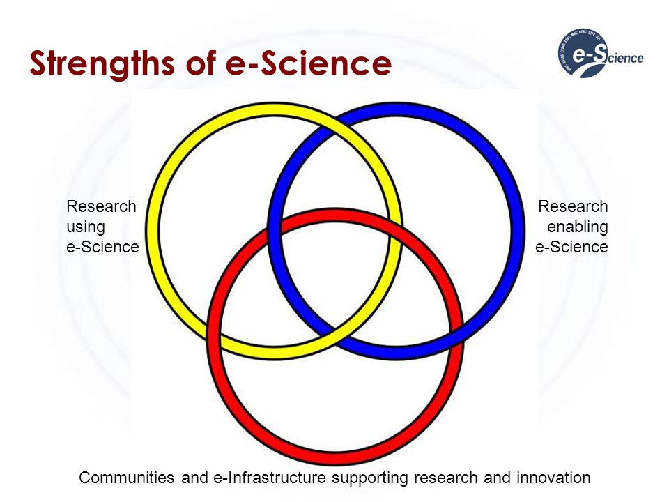 Strengths of e-Science Research using e-Science Research enabling e-Science Communities and e-Infrastructure supporting research and innovation
