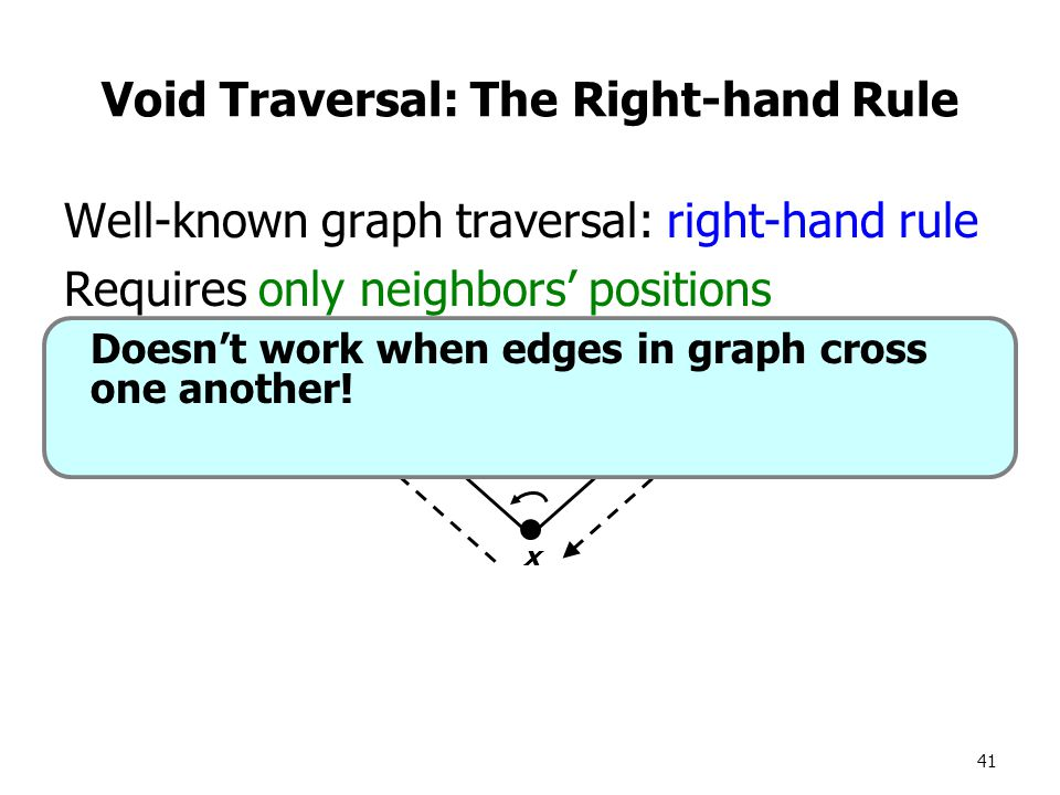 41 Well-known graph traversal: right-hand rule Requires only neighbors' positions Void Traversal: The Right-hand Rule x y z Doesn't work when edges in graph cross one another!