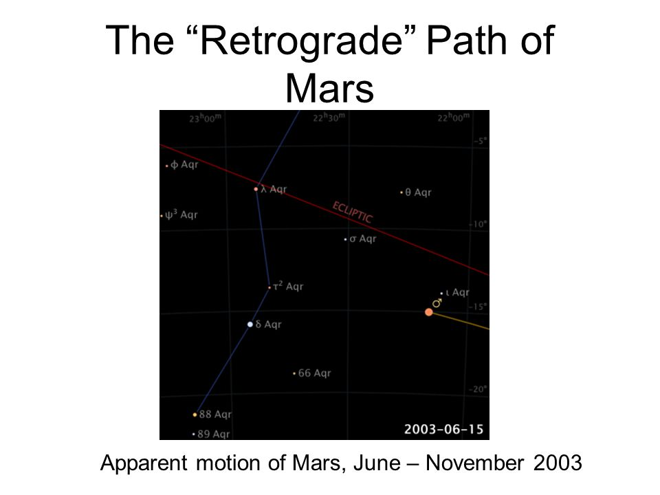 The Retrograde Path of Mars Apparent motion of Mars, June – November 2003