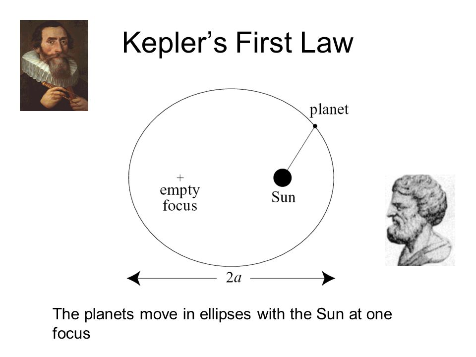 Kepler's First Law The planets move in ellipses with the Sun at one focus