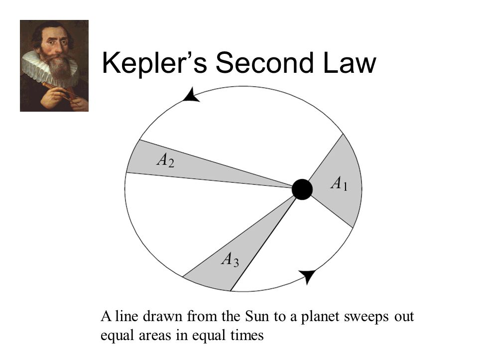 Kepler's Second Law A line drawn from the Sun to a planet sweeps out equal areas in equal times