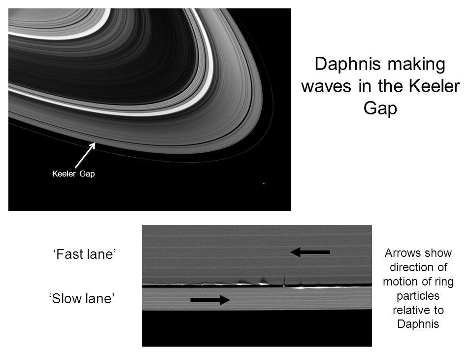 Daphnis making waves in the Keeler Gap Keeler Gap 'Slow lane' 'Fast lane' Arrows show direction of motion of ring particles relative to Daphnis
