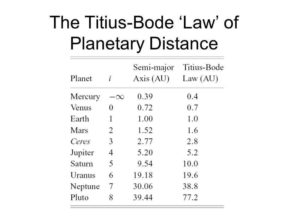 The Titius-Bode 'Law' of Planetary Distance