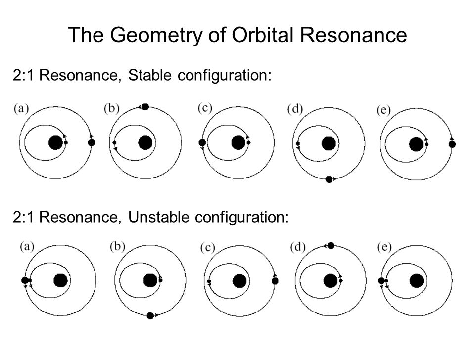 The Geometry of Orbital Resonance 2:1 Resonance, Stable configuration: 2:1 Resonance, Unstable configuration: