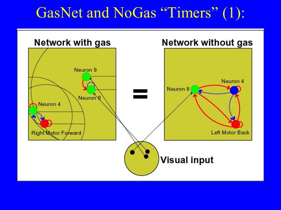 GasNet and NoGas Timers (1):