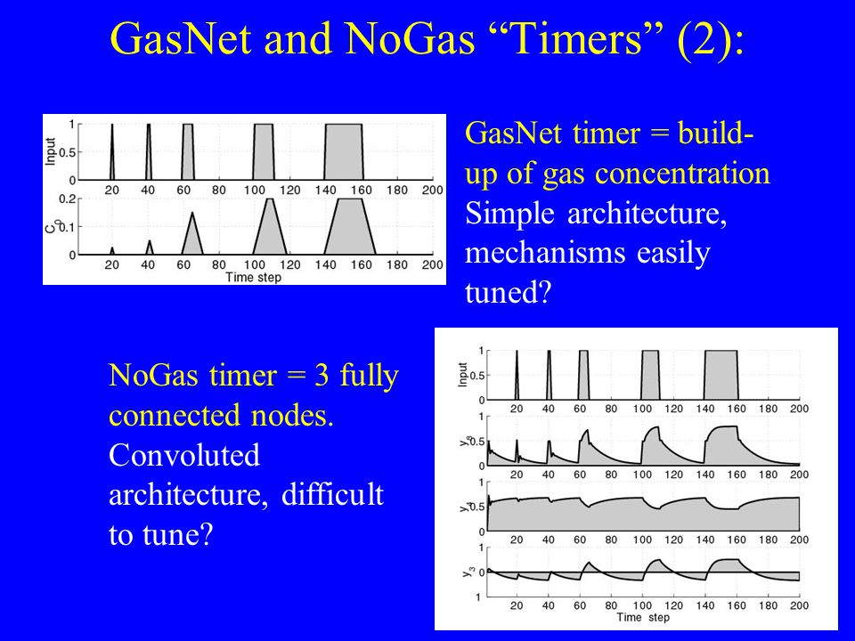 GasNet and NoGas Timers (2): GasNet timer = build- up of gas concentration Simple architecture, mechanisms easily tuned.