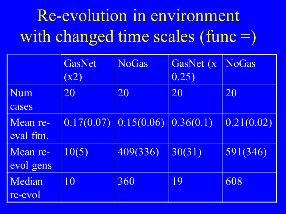 Re-evolution in environment with changed time scales (func =) GasNet (x2) NoGasGasNet (x 0.25) NoGas Num cases 20 Mean re- eval fitn.