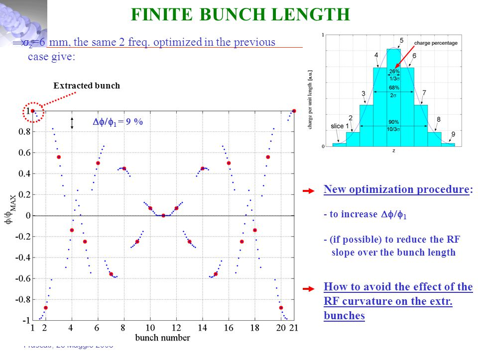 Frascati, 28 Maggio 2003 FINITE BUNCH LENGTH New optimization procedure: - to increase  1 - (if possible) to reduce the RF slope over the bunch length   z =6 mm, the same 2 freq.