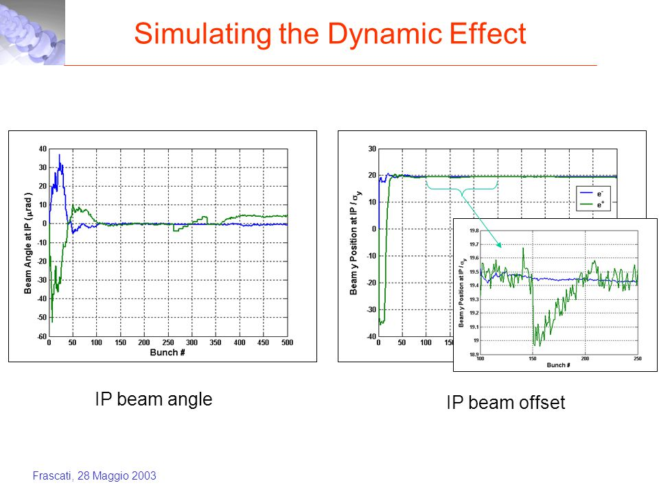 Frascati, 28 Maggio 2003 Simulating the Dynamic Effect IP beam angle IP beam offset