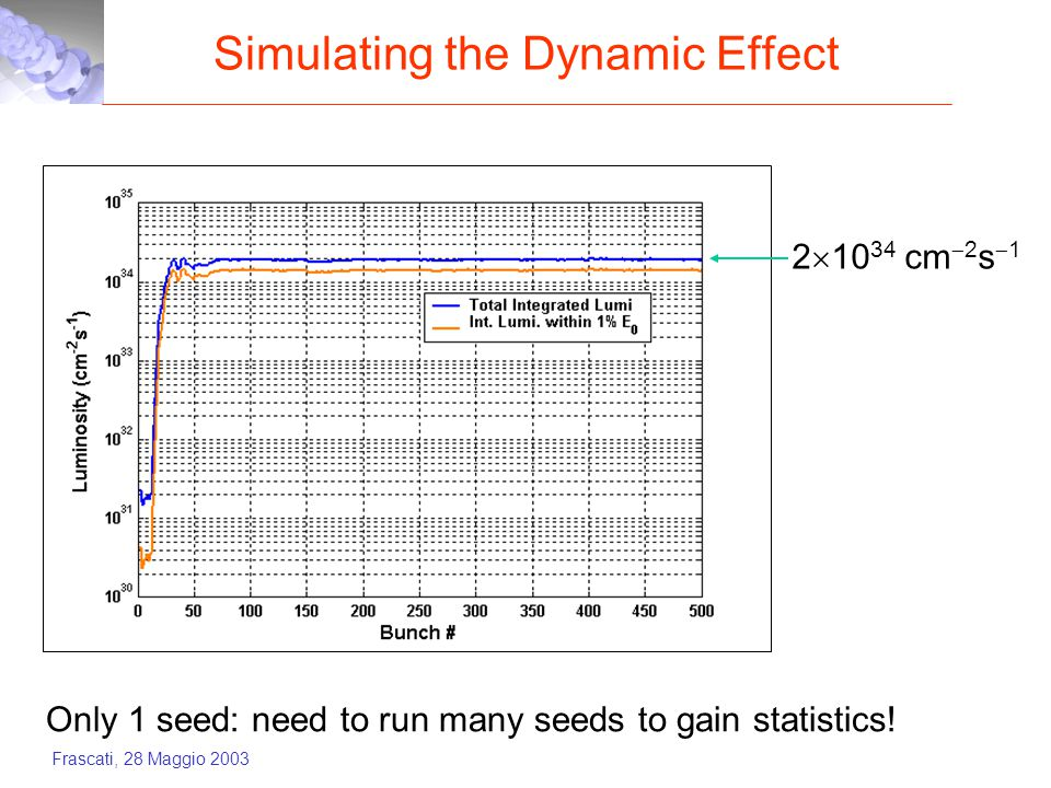 Frascati, 28 Maggio 2003 Simulating the Dynamic Effect 2  10 34 cm  2 s  1 Only 1 seed: need to run many seeds to gain statistics!