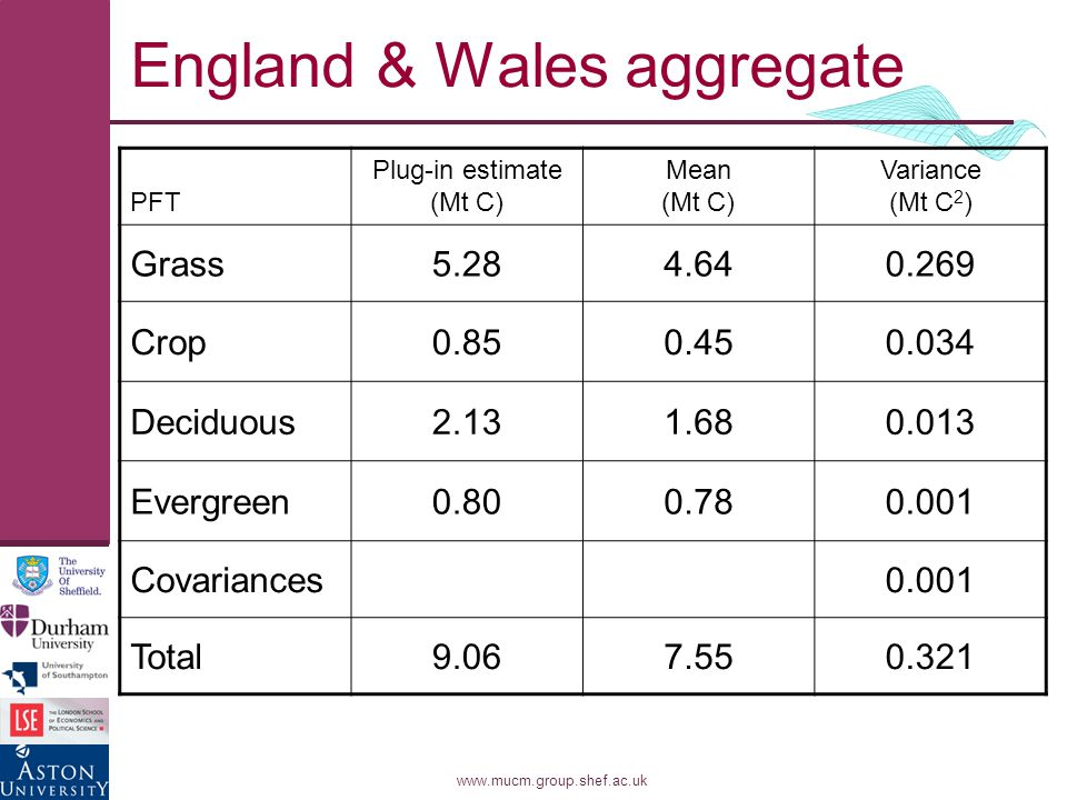 www.mucm.group.shef.ac.uk England & Wales aggregate PFT Plug-in estimate (Mt C) Mean (Mt C) Variance (Mt C 2 ) Grass5.284.640.269 Crop0.850.450.034 Deciduous2.131.680.013 Evergreen0.800.780.001 Covariances0.001 Total9.067.550.321