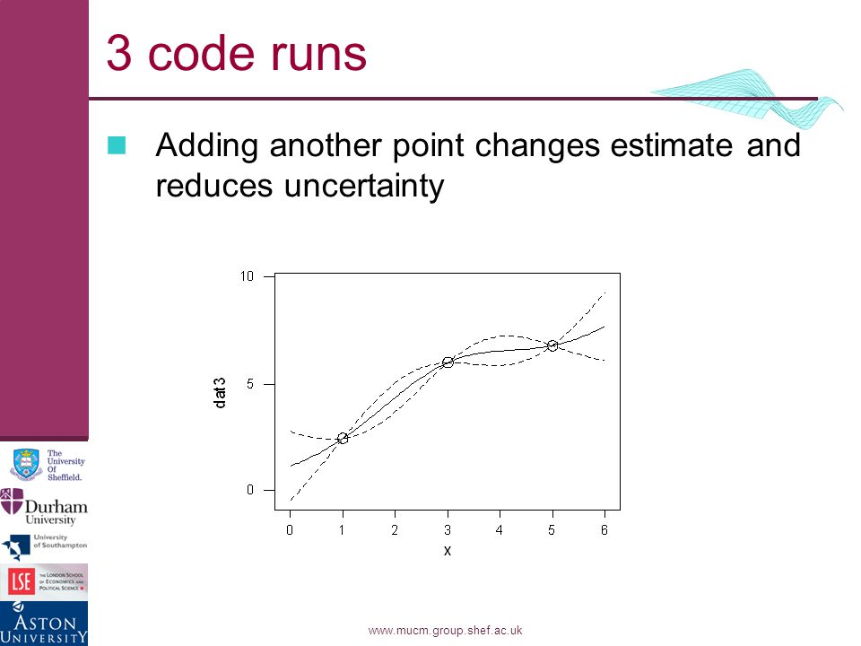 www.mucm.group.shef.ac.uk 3 code runs Adding another point changes estimate and reduces uncertainty