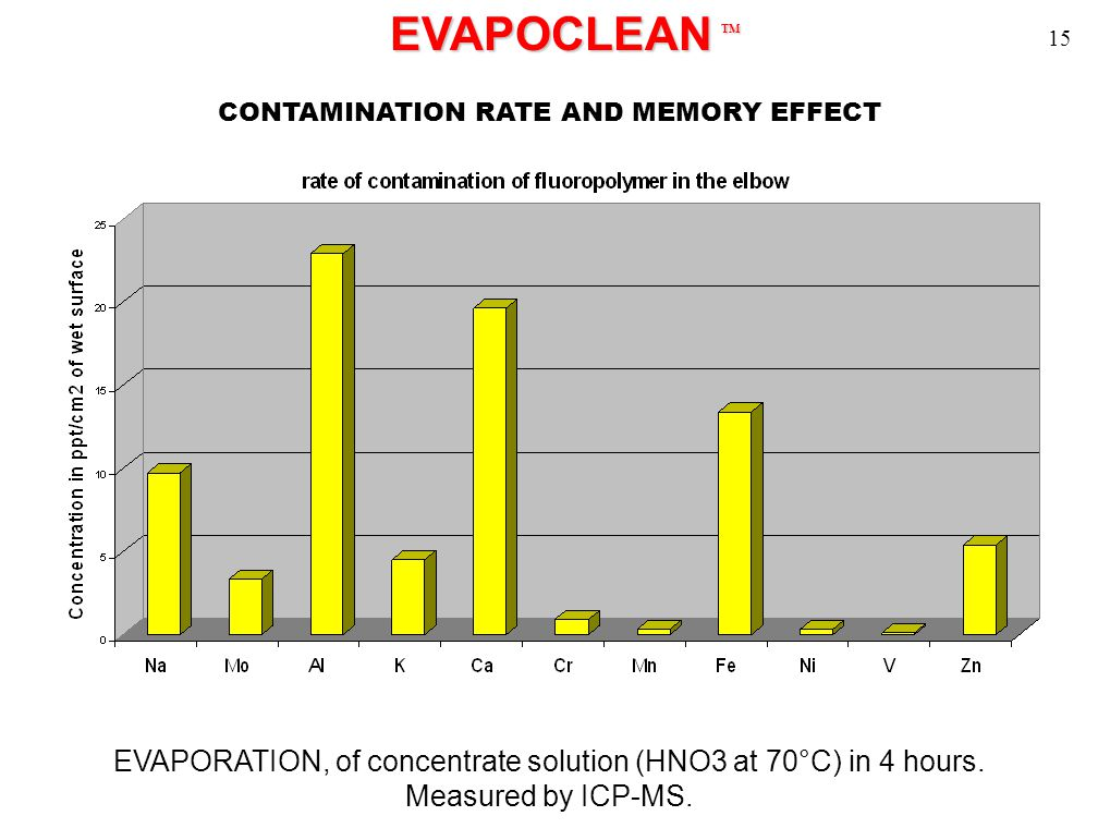 EVAPOCLEAN TM EVAPOCLEAN TM CONTAMINATION RATE AND MEMORY EFFECT EVAPORATION, of concentrate solution (HNO3 at 70°C) in 4 hours.