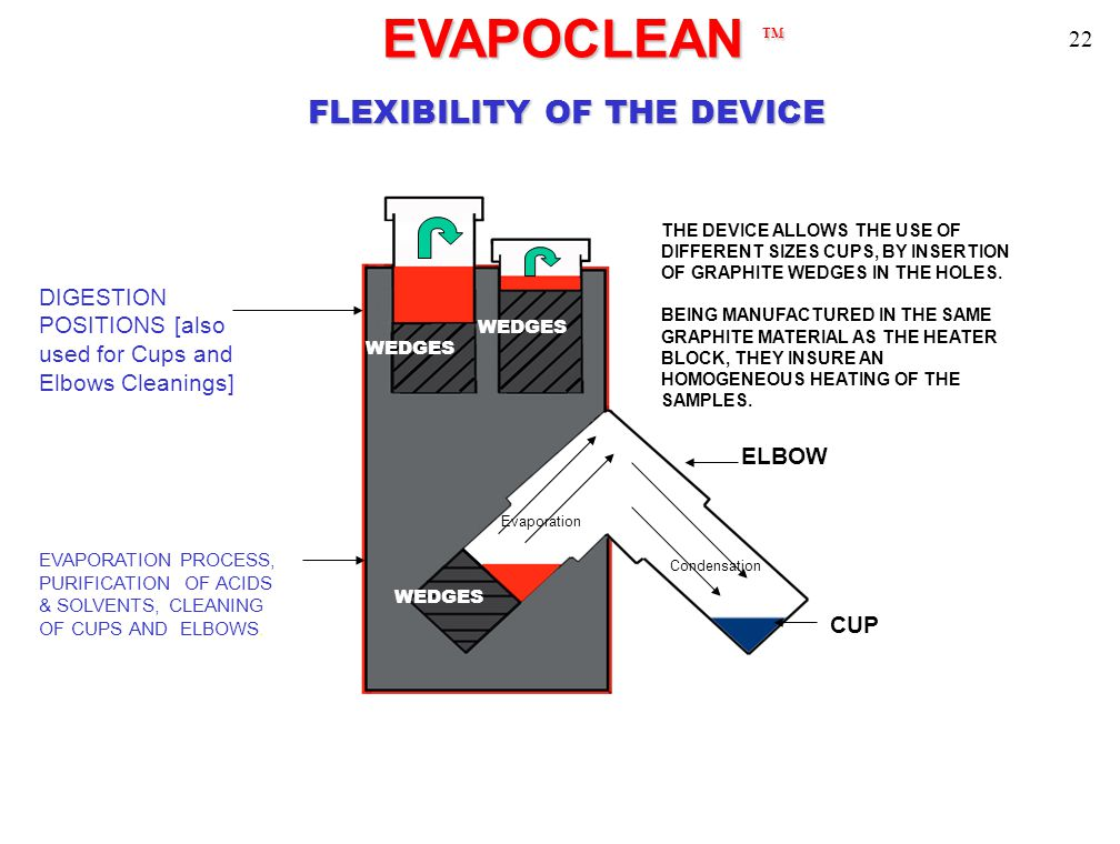 EVAPOCLEAN TM EVAPOCLEAN TM FLEXIBILITY OF THE DEVICE DIGESTION POSITIONS [also used for Cups and Elbows Cleanings] EVAPORATION PROCESS, PURIFICATION OF ACIDS & SOLVENTS, CLEANING OF CUPS AND ELBOWS.