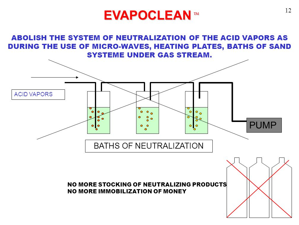 EVAPOCLEAN TM EVAPOCLEAN TM ABOLISH THE SYSTEM OF NEUTRALIZATION OF THE ACID VAPORS AS DURING THE USE OF MICRO-WAVES, HEATING PLATES, BATHS OF SAND SYSTEME UNDER GAS STREAM.