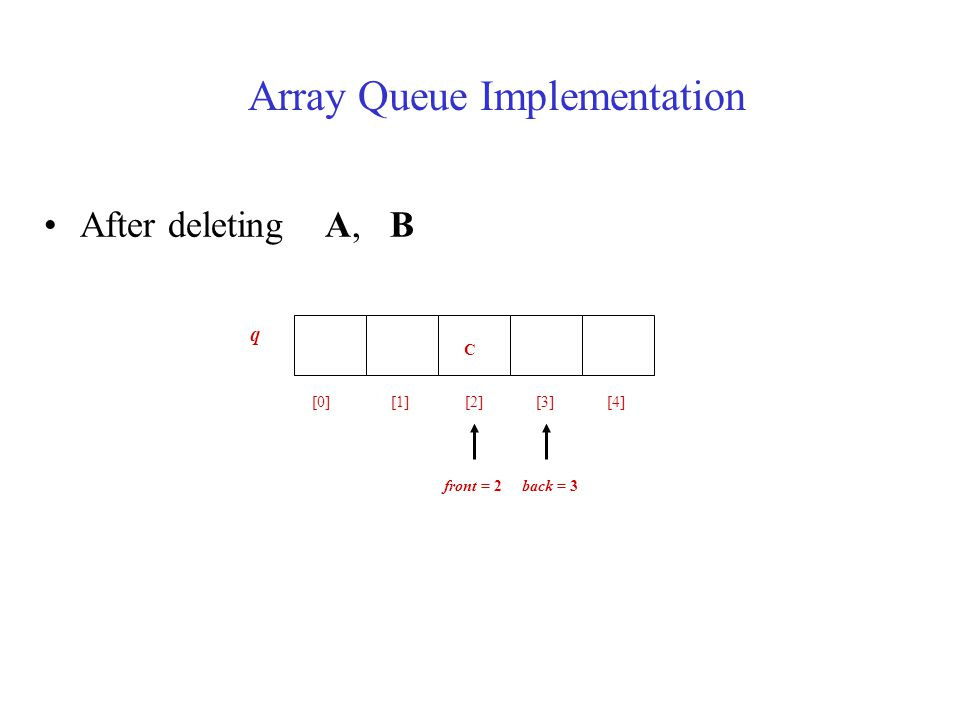 After deleting A, B C [0] [1] [2] [3] [4] front = 2 back = 3 q Array Queue Implementation