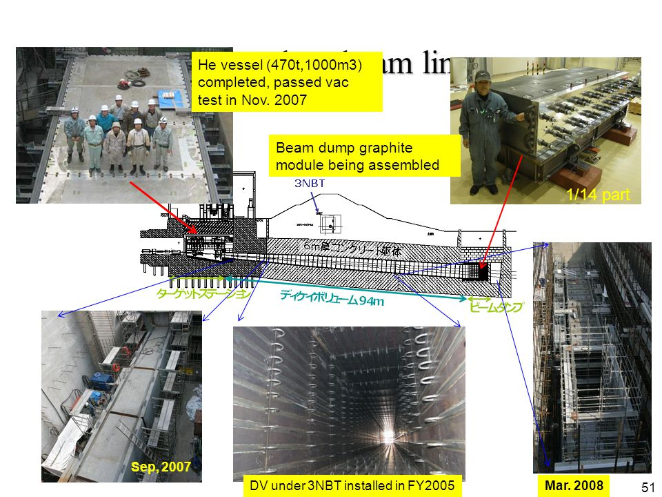 51 Secondary beam line 51 He vessel (470t,1000m3) completed, passed vac test in Nov.