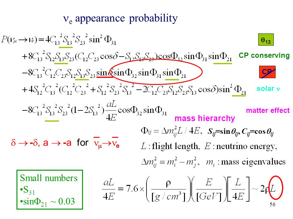 56 S ij =sin  ij, C ij =cos  ij e appearance probability CP conserving CP solar matter effect  - , a  -a for   e  13 Small numbers S 31 sinΦ 21 ~ 0.03 mass hierarchy