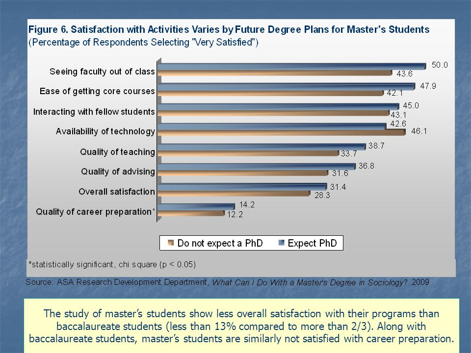 The study of master's students show less overall satisfaction with their programs than baccalaureate students (less than 13% compared to more than 2/3).