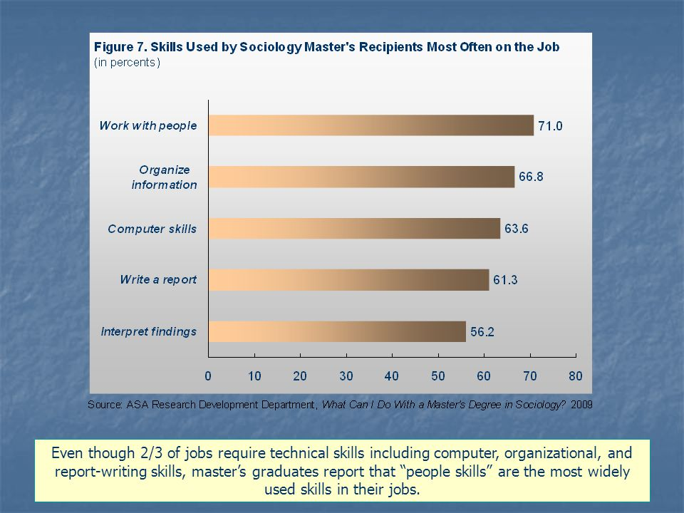 Even though 2/3 of jobs require technical skills including computer, organizational, and report-writing skills, master's graduates report that people skills are the most widely used skills in their jobs.