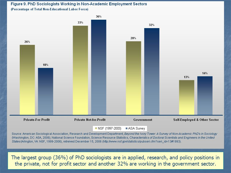 The largest group (36%) of PhD sociologists are in applied, research, and policy positions in the private, not for profit sector and another 32% are working in the government sector.