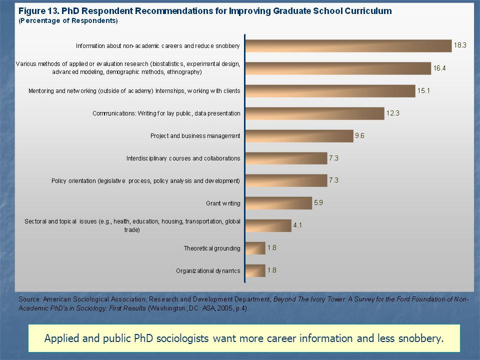 Applied and public PhD sociologists want more career information and less snobbery.