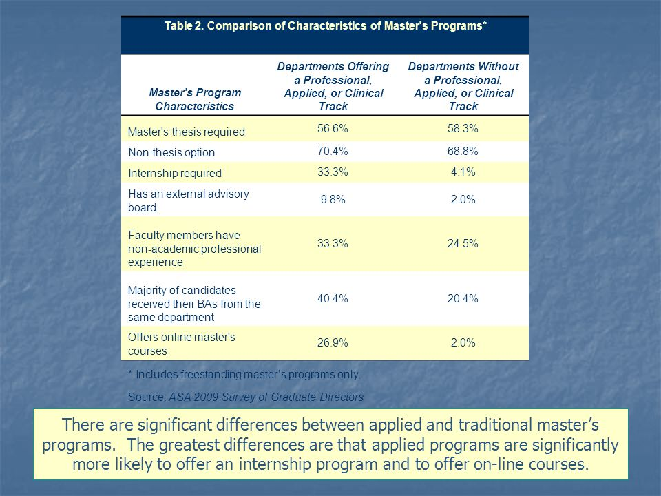There are significant differences between applied and traditional master's programs.