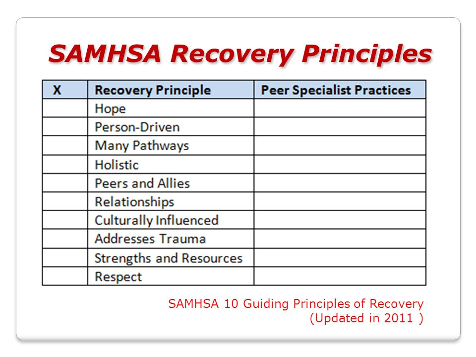 SAMHSA Recovery Principles SAMHSA 10 Guiding Principles of Recovery (Updated in 2011 )