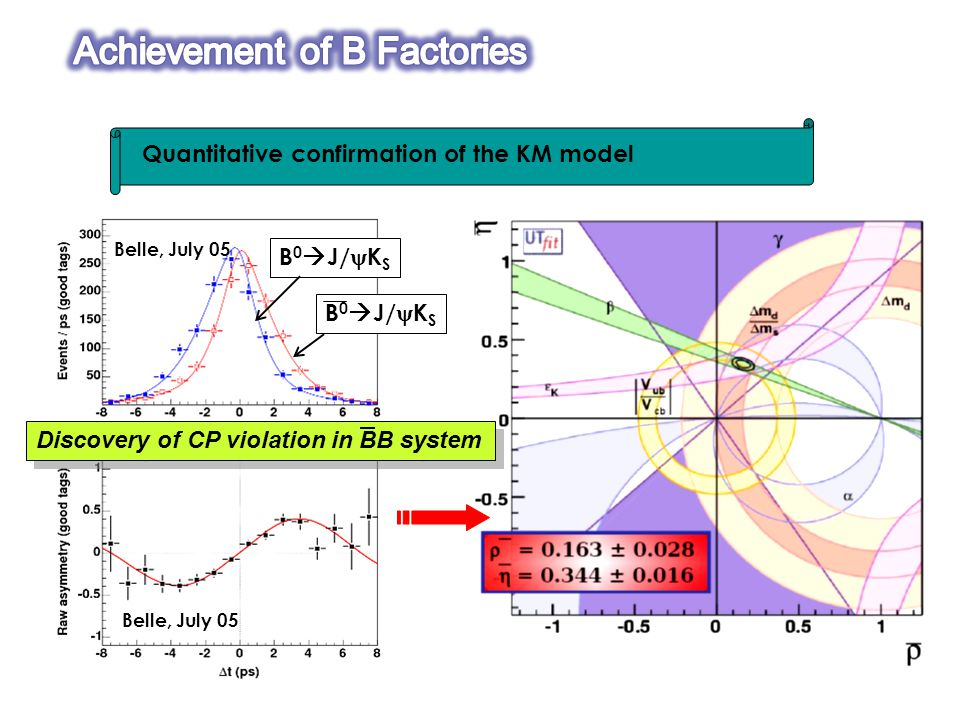 Quantitative confirmation of the KM model A f ~ 0 S f = 0.652±0.039±0.020 Violation of CP symmetry .