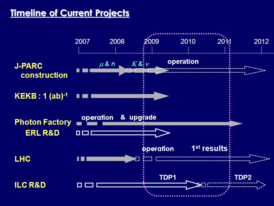 200720082009201020112012 Timeline of Current Projects KEKB : 1 (ab) -1 Photon Factory & upgrade operation LHC J-PARC construction ERL R&D operation 1 st results operation ILC R&D TDP1TDP2  & n  &
