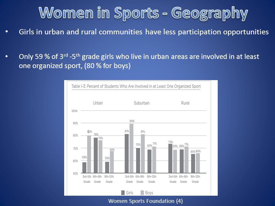 Girls in urban and rural communities have less participation opportunities Only 59 % of 3 rd -5 th grade girls who live in urban areas are involved in at least one organized sport, (80 % for boys) Women Sports Foundation (4)
