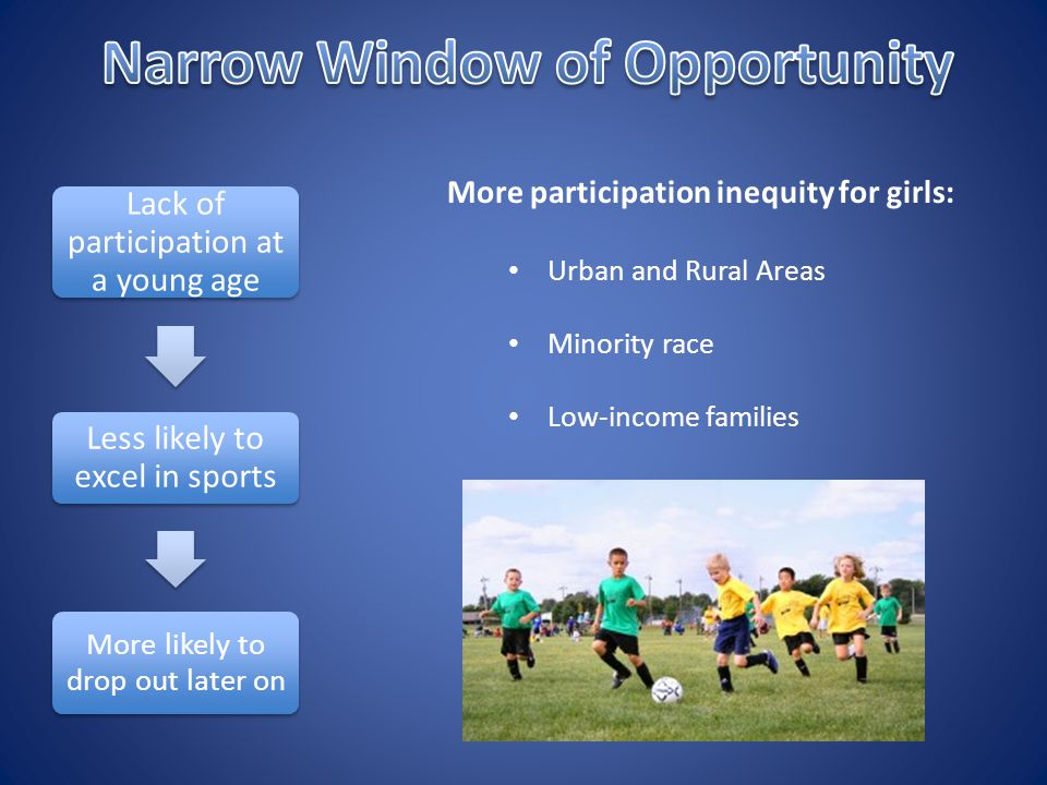 More participation inequity for girls: Urban and Rural Areas Minority race Low-income families Lack of participation at a young age Less likely to excel in sports More likely to drop out later on