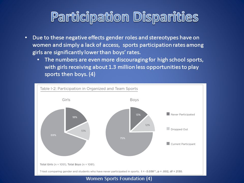 Due to these negative effects gender roles and stereotypes have on women and simply a lack of access, sports participation rates among girls are significantly lower than boys' rates.