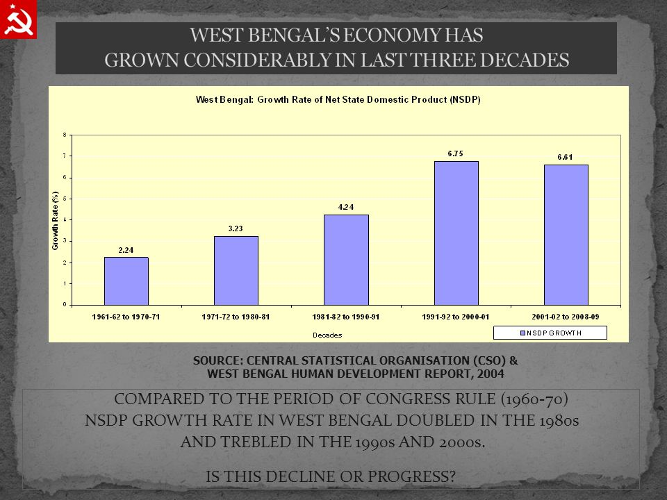 COMPARED TO THE PERIOD OF CONGRESS RULE (1960-70) NSDP GROWTH RATE IN WEST BENGAL DOUBLED IN THE 1980s AND TREBLED IN THE 1990s AND 2000s.