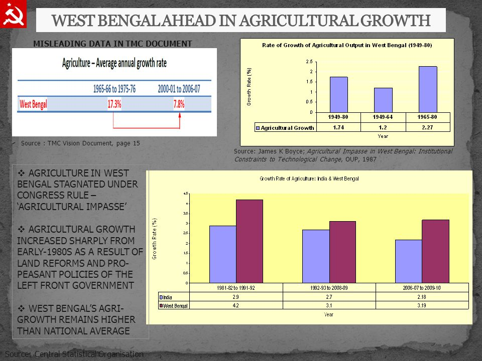 Source : TMC Vision Document, page 15 Source: James K Boyce; Agricultural Impasse in West Bengal: Institutional Constraints to Technological Change, OUP, 1987 Source: Central Statistical Organisation  AGRICULTURE IN WEST BENGAL STAGNATED UNDER CONGRESS RULE – 'AGRICULTURAL IMPASSE'  AGRICULTURAL GROWTH INCREASED SHARPLY FROM EARLY-1980S AS A RESULT OF LAND REFORMS AND PRO- PEASANT POLICIES OF THE LEFT FRONT GOVERNMENT  WEST BENGAL'S AGRI- GROWTH REMAINS HIGHER THAN NATIONAL AVERAGE MISLEADING DATA IN TMC DOCUMENT
