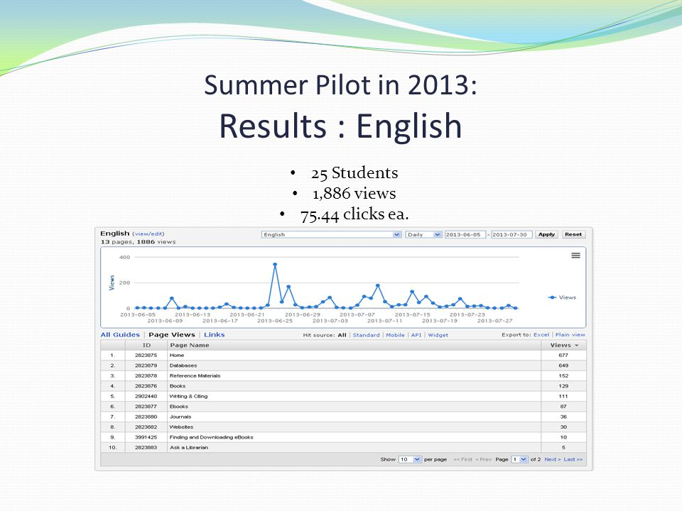 Summer Pilot in 2013: Results : English 25 Students 1,886 views 75.44 clicks ea.