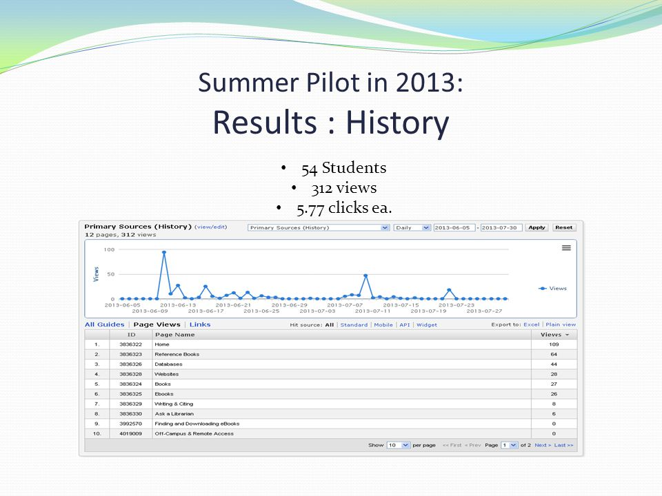 Summer Pilot in 2013: Results : History 54 Students 312 views 5.77 clicks ea.