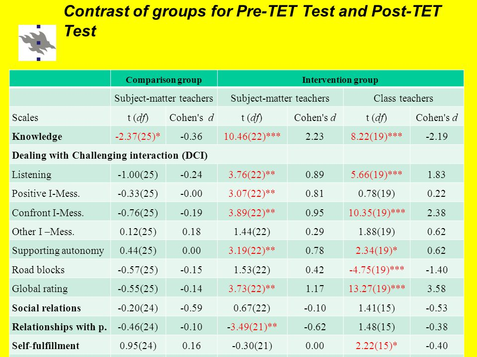 Contrast of groups for Pre-TET Test and Post-TET Test Comparison groupIntervention group Subject-matter teachers Class teachers Scalest (df)Cohen s dt (df)Cohen s dt (df)Cohen s d Knowledge-2.37(25)*-0.3610.46(22)***2.238.22(19)***-2.19 Dealing with Challenging interaction (DCI) Listening-1.00(25)-0.243.76(22)**0.895.66(19)***1.83 Positive I-Mess.