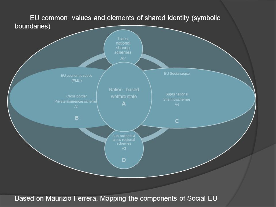 Trans- national sharing schemes A2 EU Social space Supra national Sharing schemes A4 C Sub-national & cross-regional schemes A3 D EU economic space (EMU) Cross border Private insurences schemes A1 B Nation –based welfare state A EU common values and elements of shared identity (symbolic boundaries) Based on Maurizio Ferrera, Mapping the components of Social EU