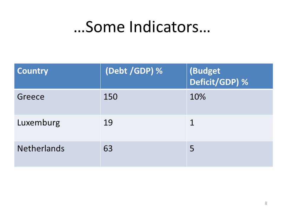 …Some Indicators… Country (Debt /GDP) %(Budget Deficit/GDP) % Greece15010% Luxemburg191 Netherlands635 8