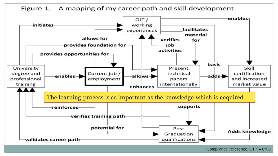The learning process is as important as the knowledge which is acquired Compliance reference: C1.1 – C1.3