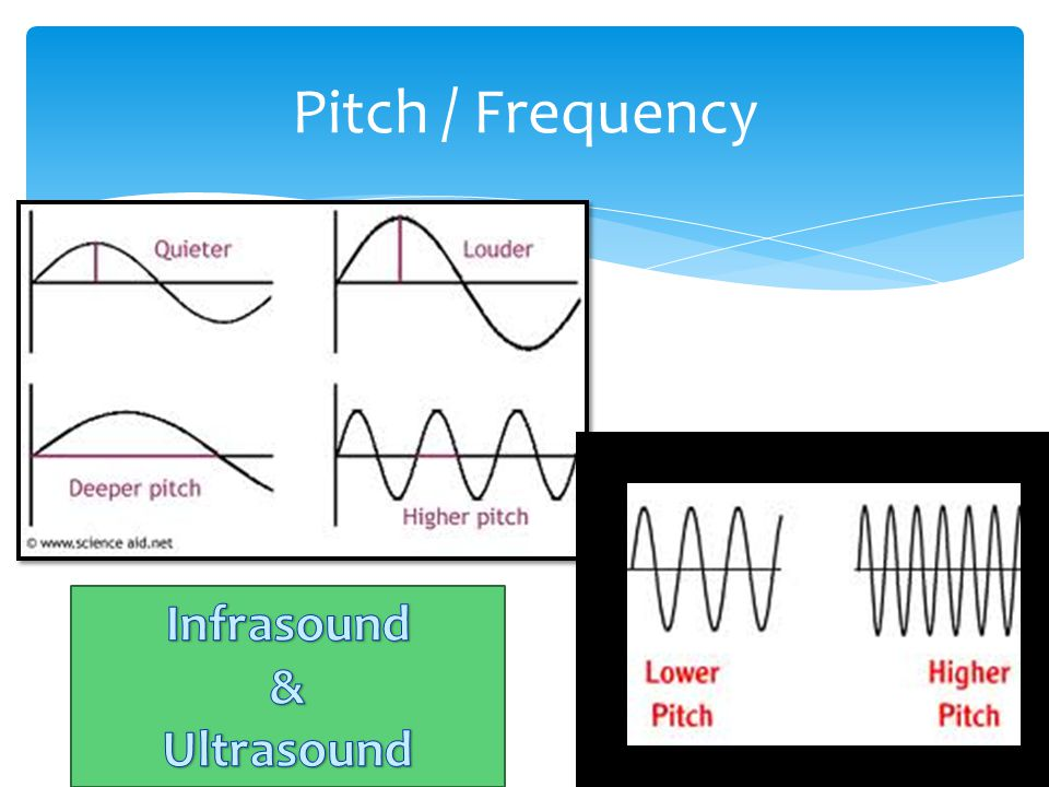Pitch / Frequency