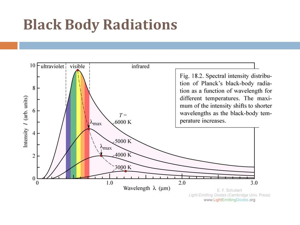 Black Body Radiations