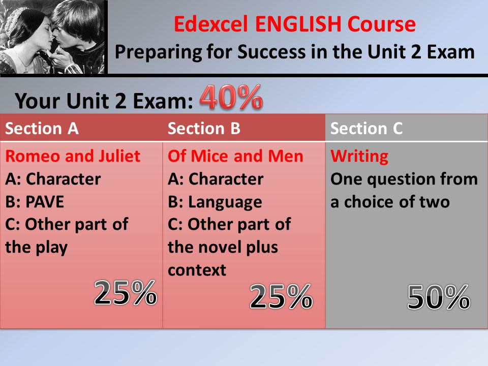 Your Unit 2 Exam: Edexcel ENGLISH Course Preparing for Success in the Unit 2 Exam