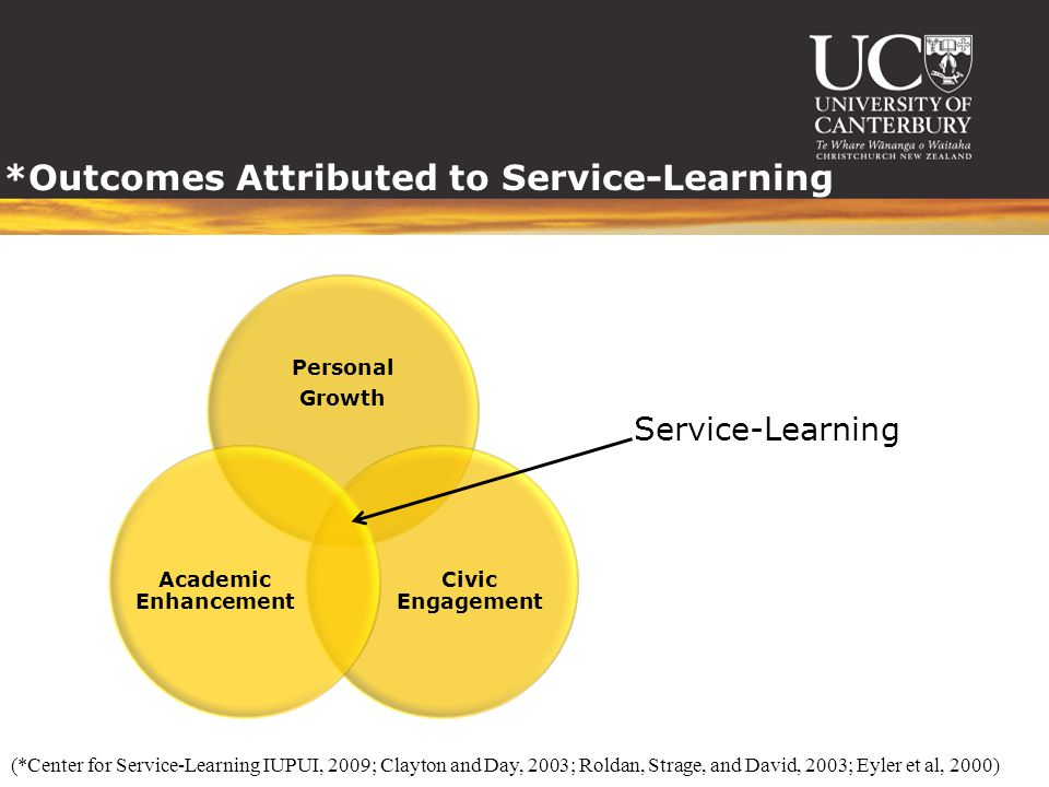 *Outcomes Attributed to Service-Learning Personal Growth Civic Engagement Academic Enhancement Service-Learning (*Center for Service-Learning IUPUI, 2009; Clayton and Day, 2003; Roldan, Strage, and David, 2003; Eyler et al, 2000)