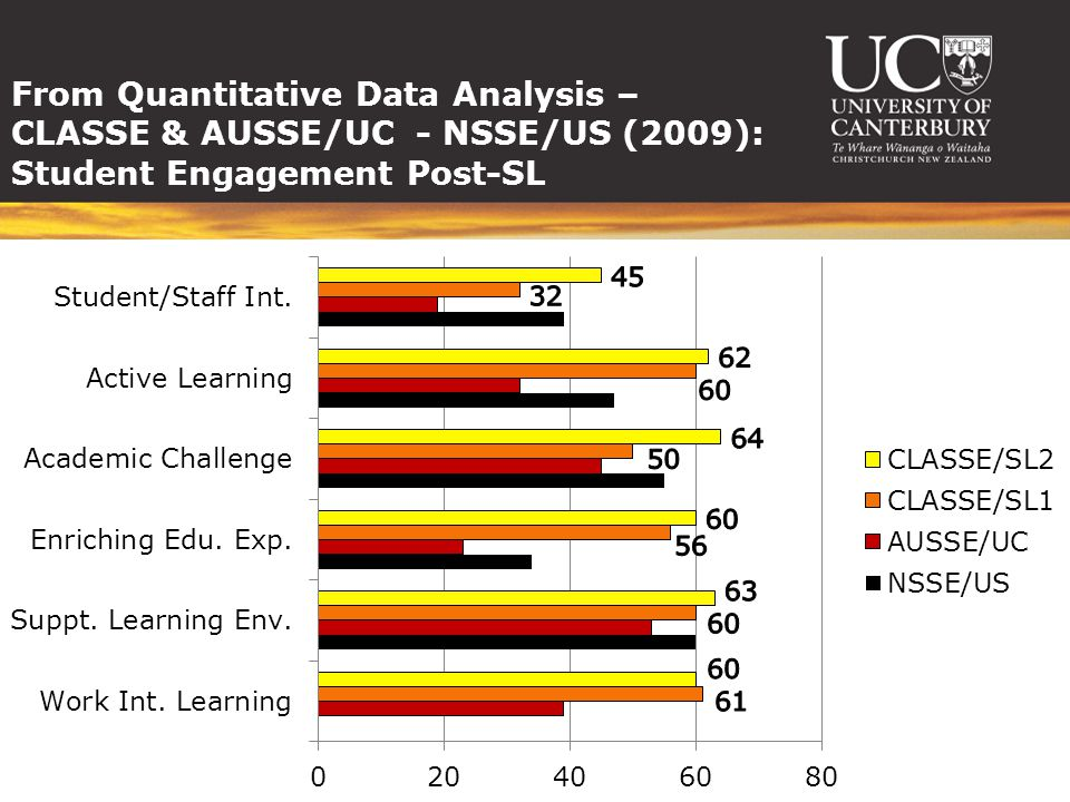 From Quantitative Data Analysis – CLASSE & AUSSE/UC - NSSE/US (2009): Student Engagement Post-SL