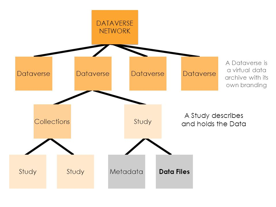 Metadata Data Files Study CollectionsStudy Dataverse A Dataverse is a virtual data archive with its own branding DATAVERSE NETWORK DATAVERSE NETWORK A Study describes and holds the Data