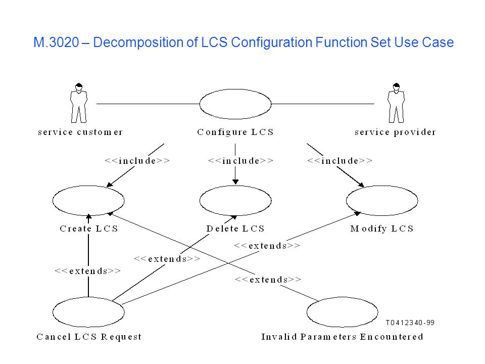 M.3020 – Decomposition of LCS Configuration Function Set Use Case