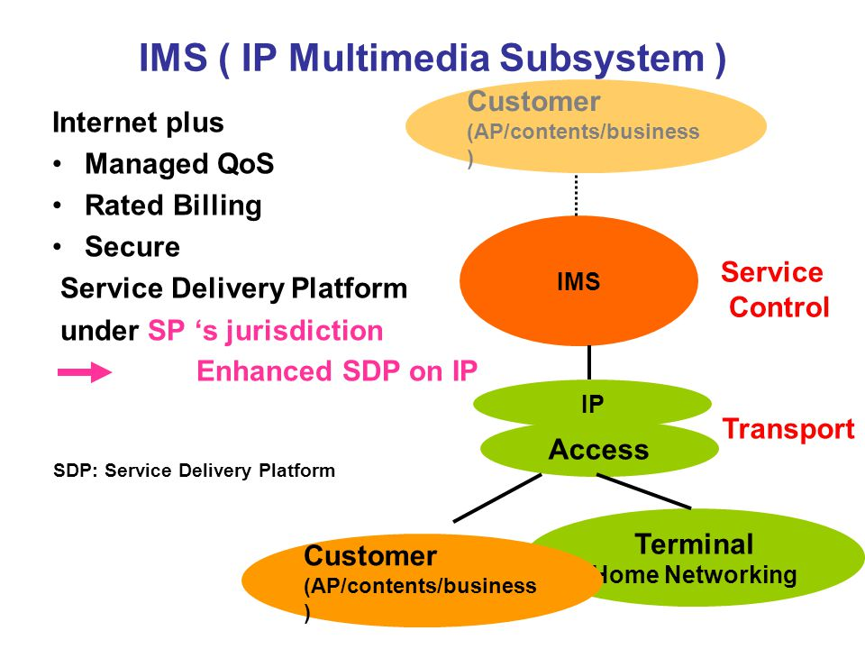 IMS ( IP Multimedia Subsystem ) Internet plus Managed QoS Rated Billing Secure Service Delivery Platform under SP 's jurisdiction Enhanced SDP on IP IP Access IMS Customer (AP/contents/business ) Terminal Home Networking Transport Service Control Customer (AP/contents/business ) SDP: Service Delivery Platform